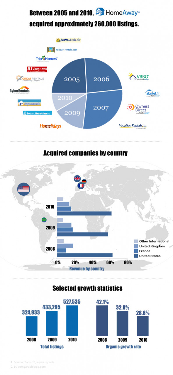 HomeAway: Brief M&A History Infographic