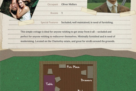 Homes of Classic Literature Infographic Infographic
