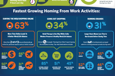 Homing From Work Infographic