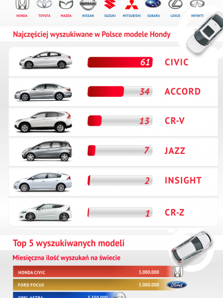 Honda - the most searched cars Infographic
