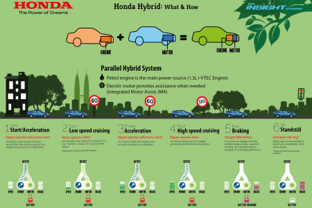 Honda Hybrid: What & How Infographic