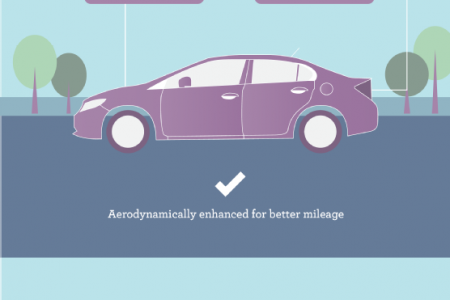 Honda: More Smiles per Gallon Infographic