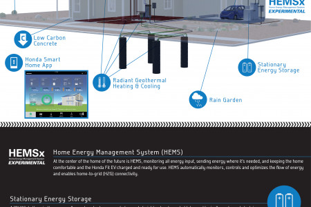 Honda Smart Home US Infographic