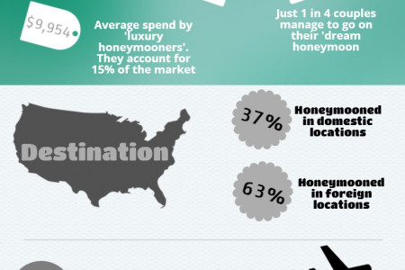 Honeymoons Infographic