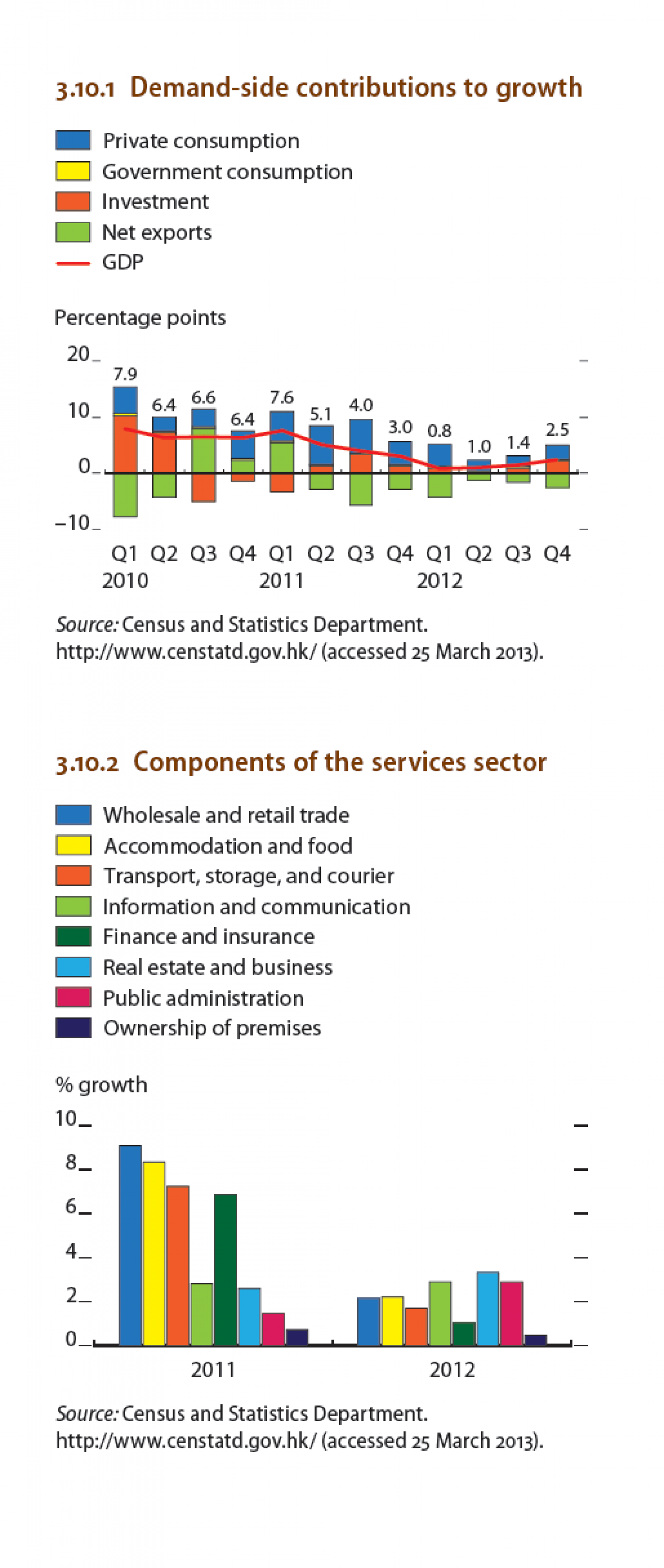 Hong Kong - Demand-side contributions to growth, Components of the services sector Infographic