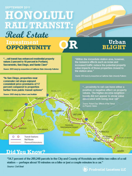 Honolulu Rail Transit Infographic