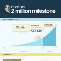 HootSuite: 2 million milestone Infographic