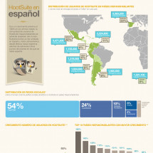 HootSuite en espaol Infographic