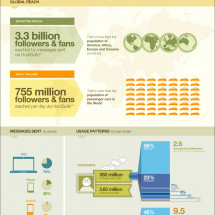 #HootSuite Reaches 2 Million Owl Milestone Infographic
