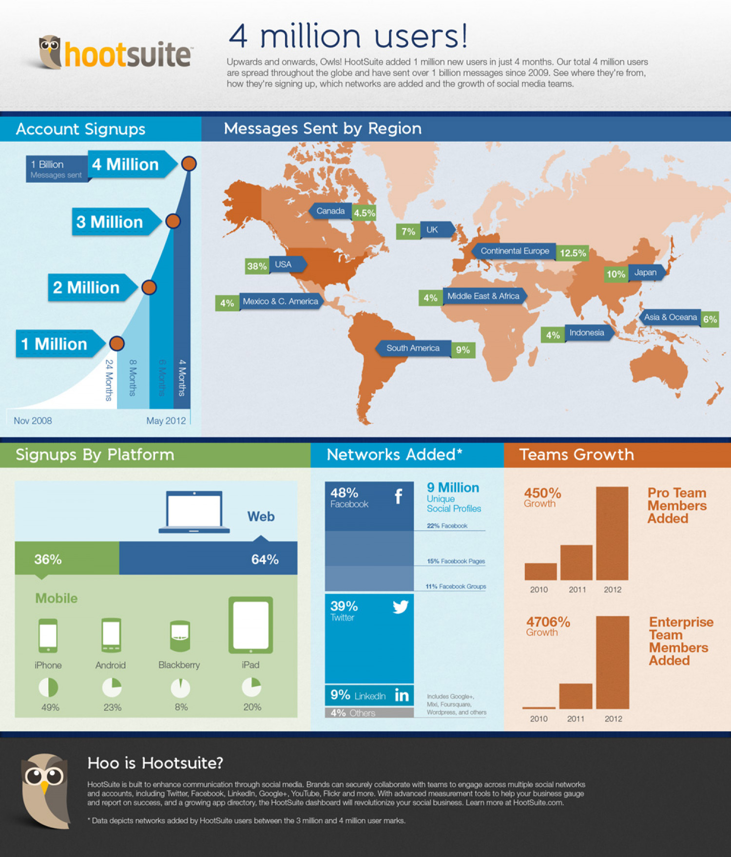 HootSuite Reaches 4 Million Users Infographic