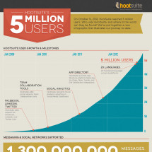 HootSuite Reaches 5 Million Users Infographic