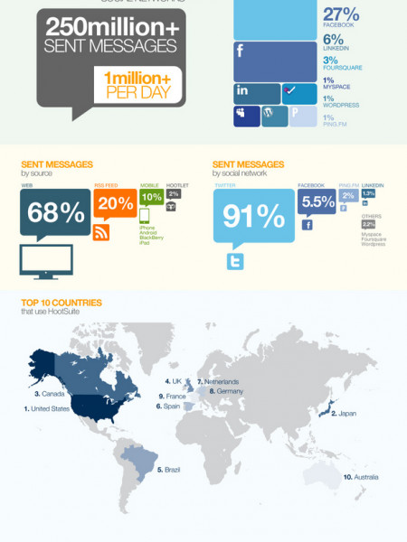 Hootsuite: Social Media Dashboard Usage Trends Infographic