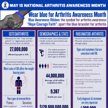 Hope Courage Faith  Raising Awareness for Arthritis Infographic