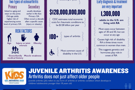 Hope Courage Faith – Raising Awareness for Arthritis Infographic
