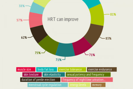 Hormone Replacement Therapy Infographic