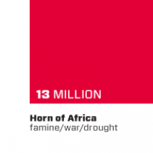 Horn of Africa FWD Campaign Infographic
