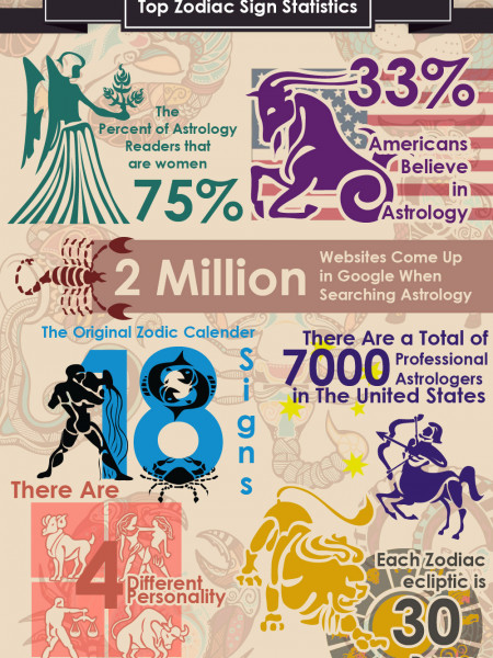 Horoscope Sign Statistics Infographic