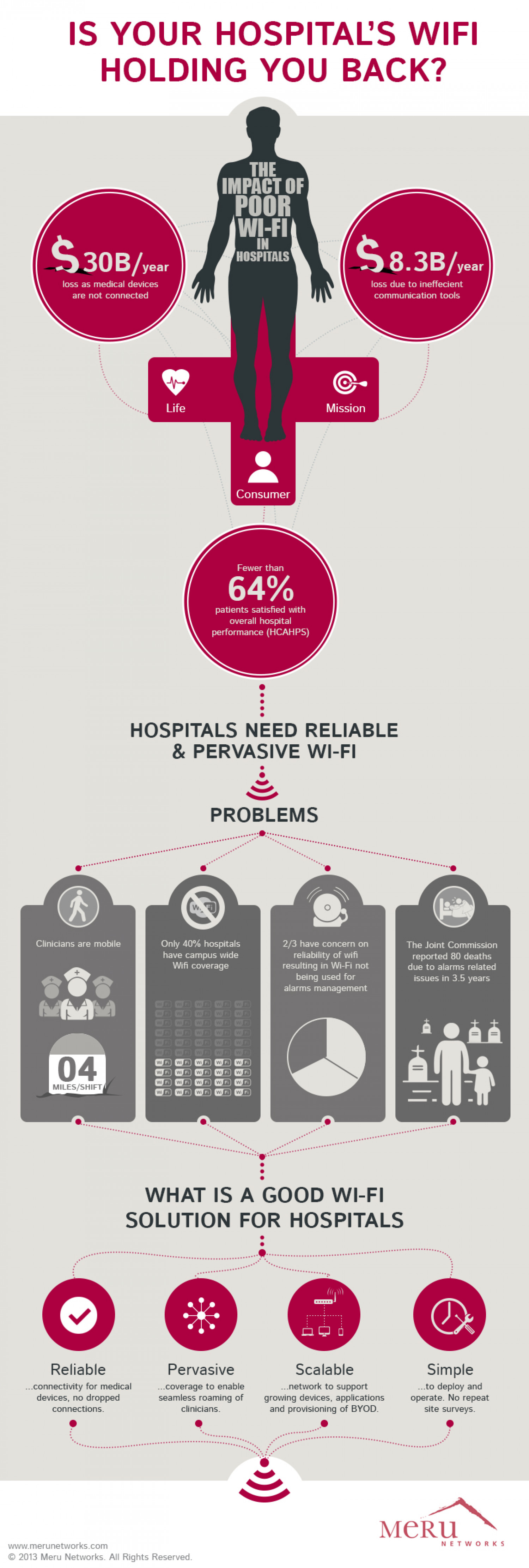 HOSPITAL WI-FI: what works and why Infographic