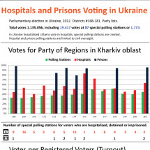 Hospitals and Prisons Voting in Ukraine Infographic