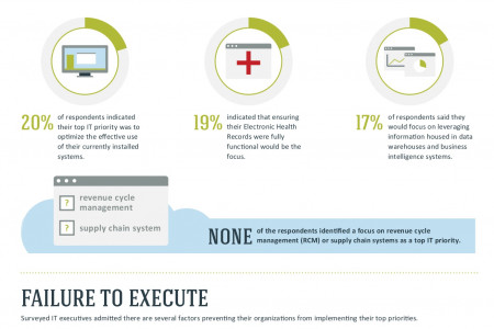Hospitals Must Look to the Cloud: A Key Solution to Meeting Healthcare Mandates Infographic