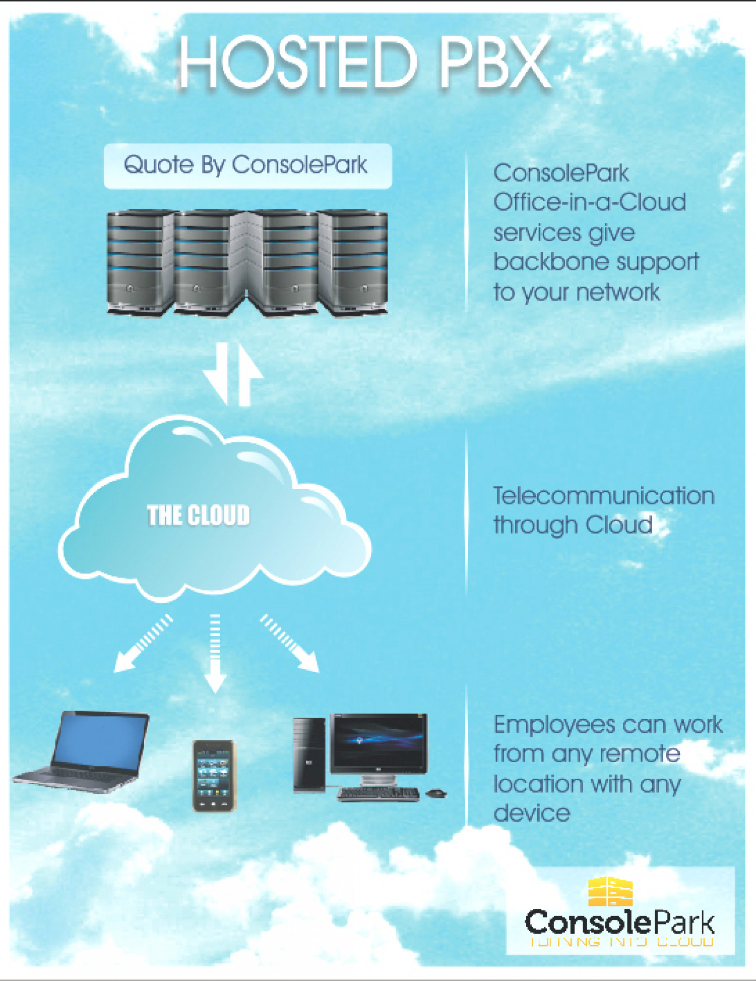 Hosted PBX  Infographic