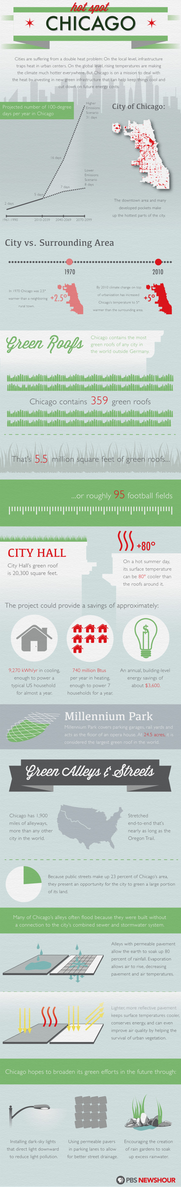 Hot Spot Chicago Infographic