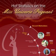 Hot statistics on the Miss Universe Pageant Infographic