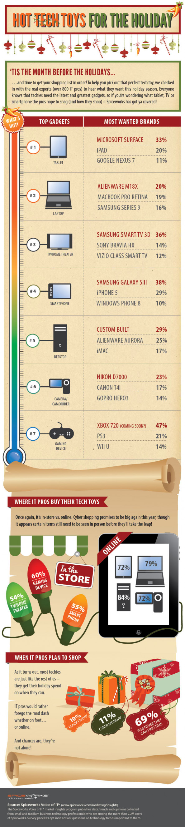 Hot Tech Toys for the Holidays Infographic