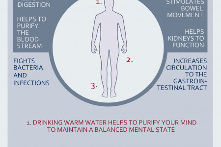 Hot Water Benefits Infographic