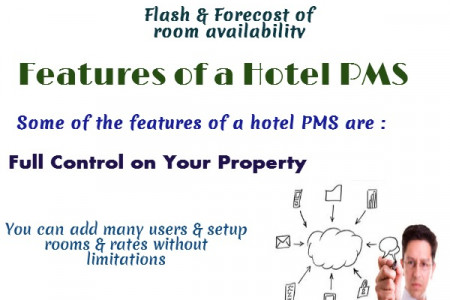 Hotel Property Management System Infographic