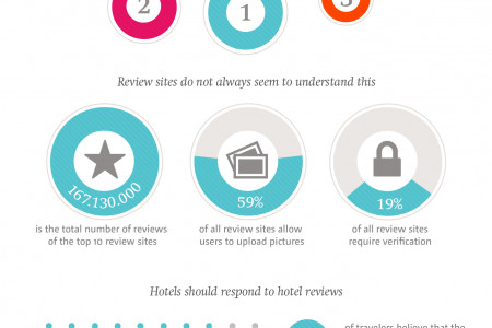 Hotel Reviews: can we trust them? Infographic
