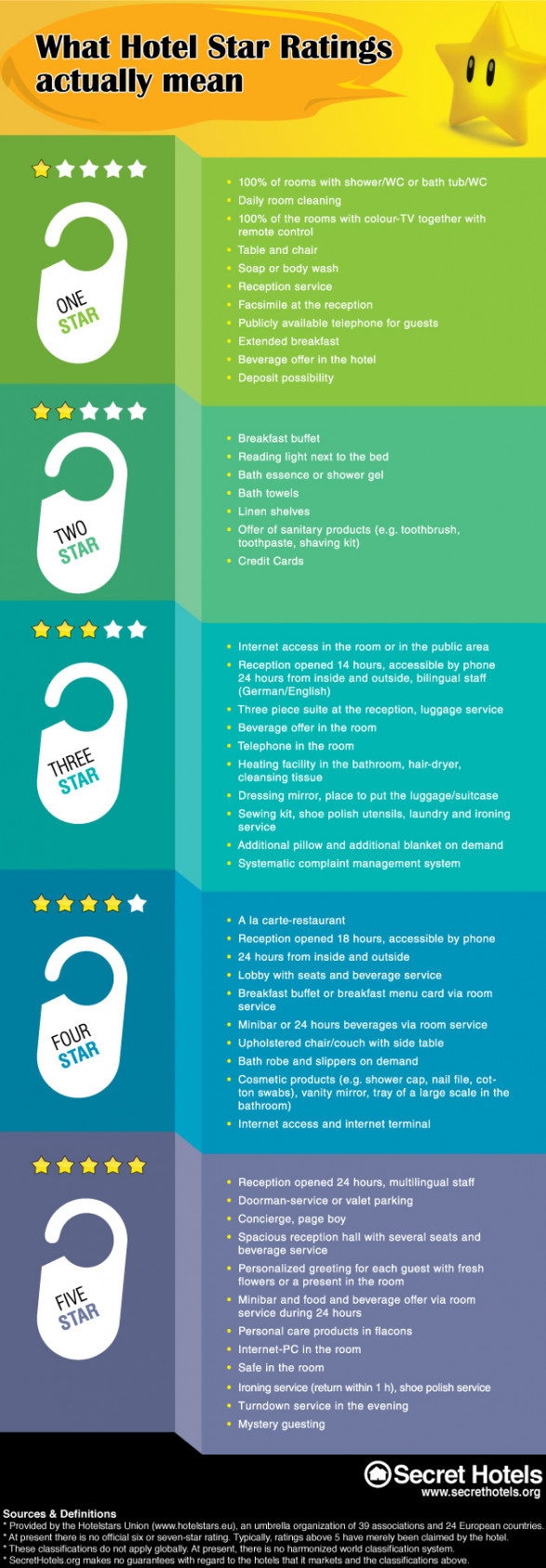 Hotel Star Ratings Explained