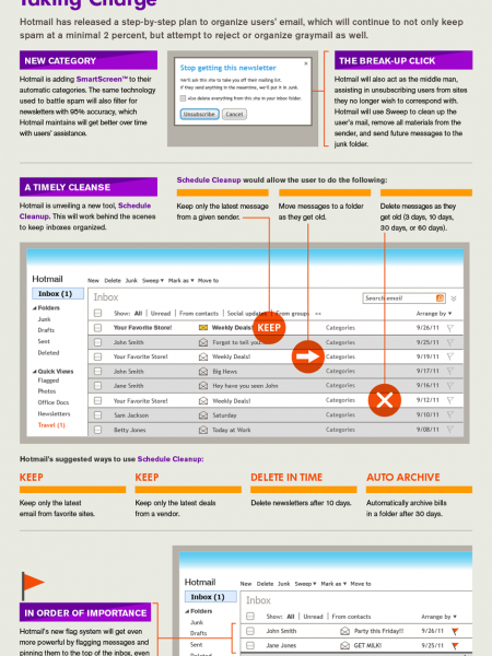 Hotmail's Graymail: Their Plan of Attack  Infographic