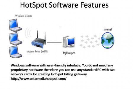 HotSpot Software Features Infographic