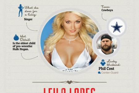 Hottest NFL Wives Infographic