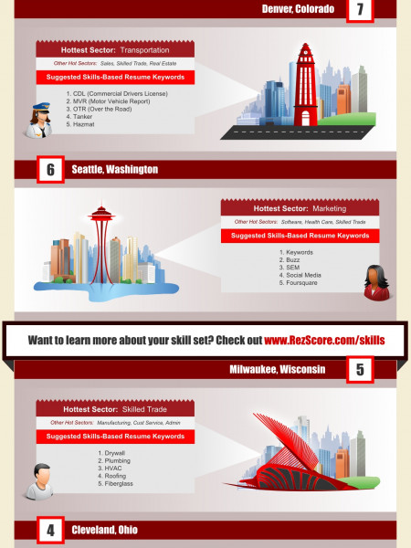 Hottest Sectors & In-Demand Job Skills Infographic