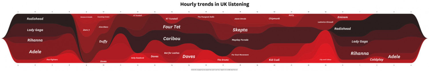 Hourly Trends in UK Listening Infographic