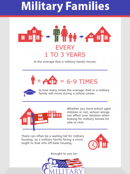 House Buying Options for Military Families Infographic