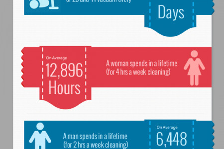 House Cleaning By The Numbers Infographic