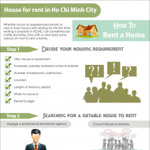 House for rent in Ho Chi Minh City Infographic