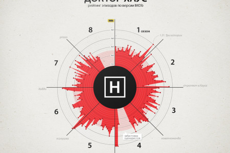 House M.D. Episodes Ratings Infographic