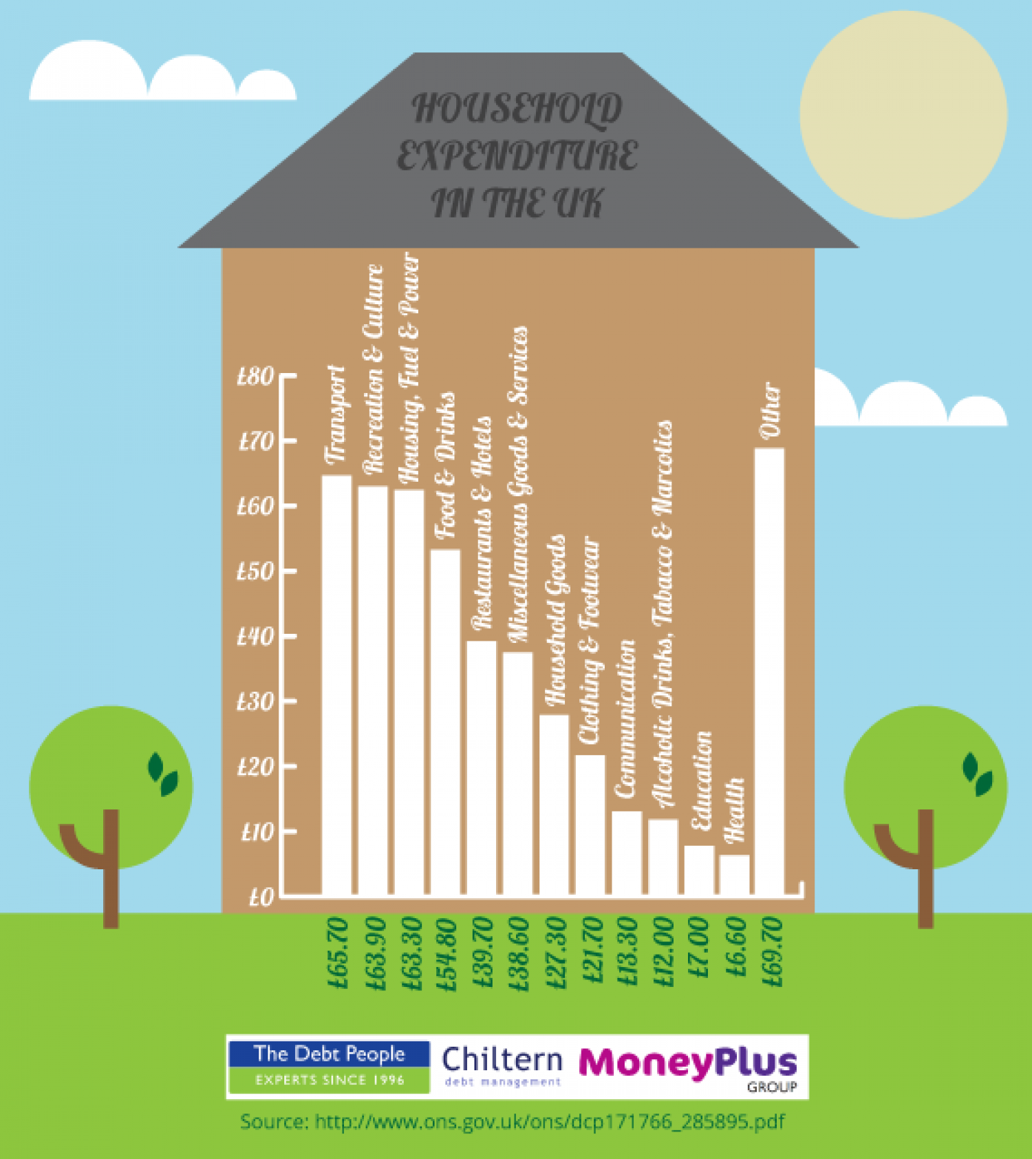 Household Expenditure in the UK Infographic