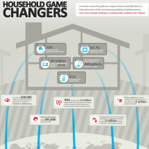 Household Game Changers Infographic