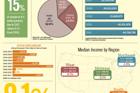 Household Incomes Decline, Poverty Rates Flat Infographic