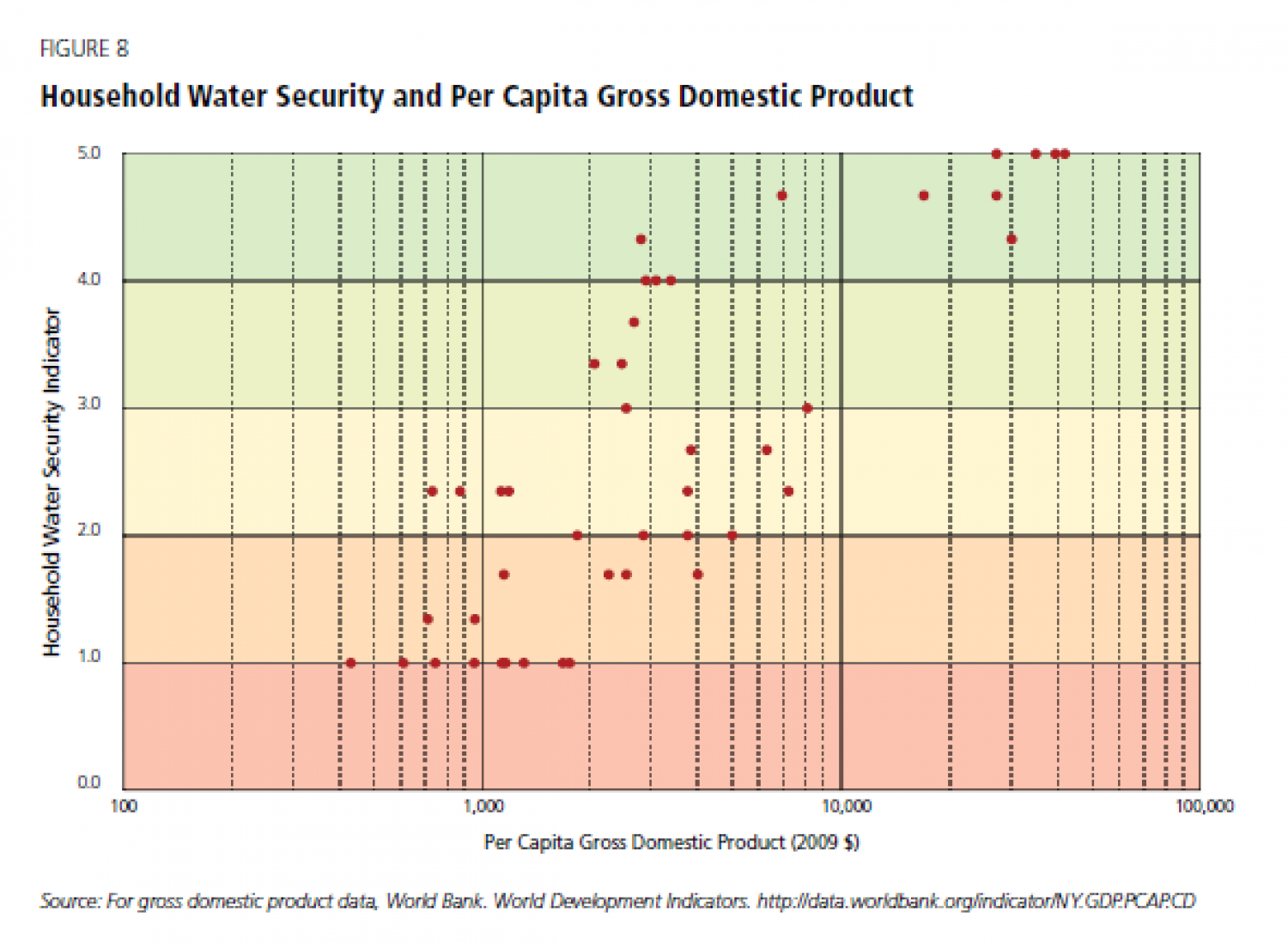 Household Water Security and Per Capita Gross Domestic Product Infographic