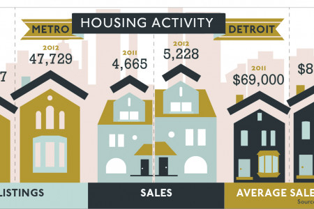 Housing Activity in Metro Detroit Infographic