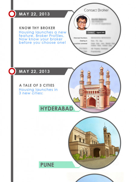 Housing Completing one year  Infographic