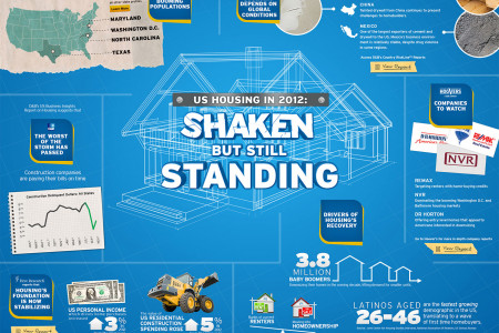 Housing On More Stable Ground Infographic