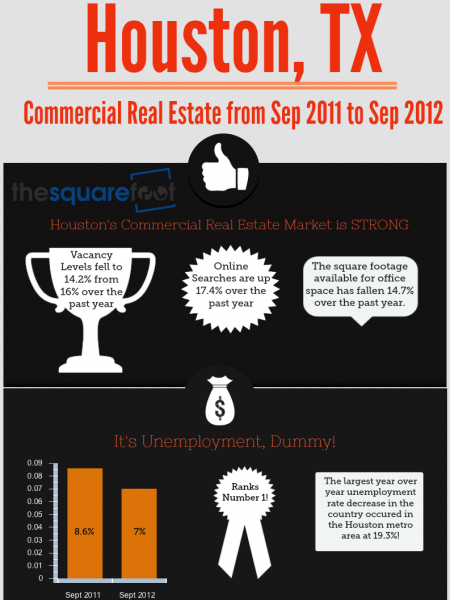 Houston Commercial Real Estate Trends Infographic