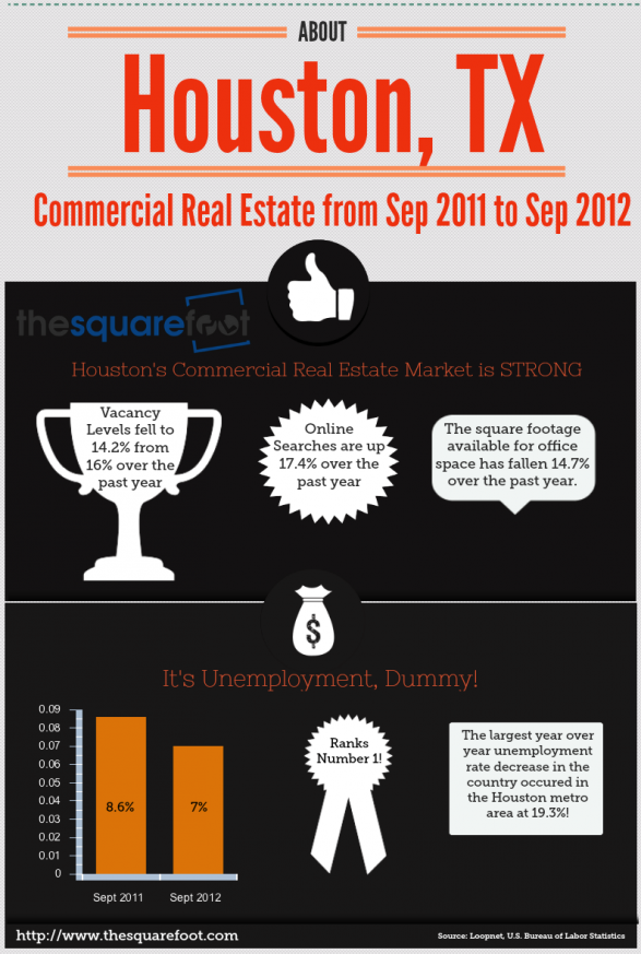 Houston Commercial Real Estate Trends